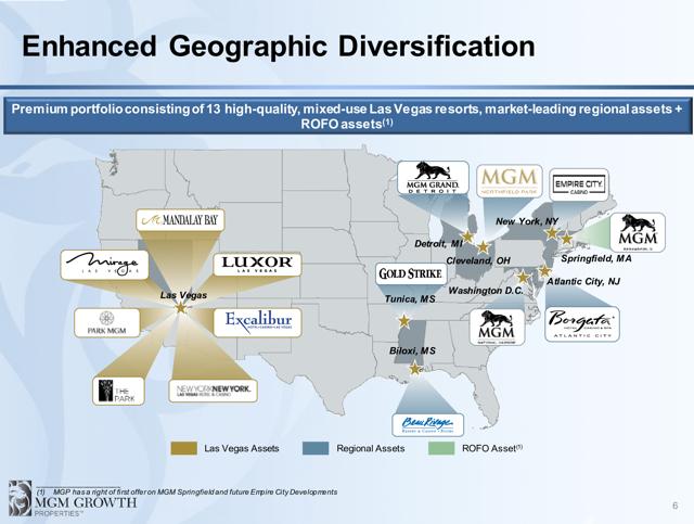 MGP portfolio locations