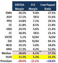huntsman corp \u0027s asset sale spurs buybacks, sports 13% total yield