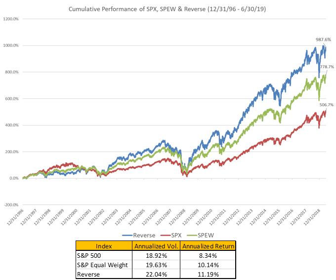 Beyond Equal-Weighting: Reverse Cap-Weighting The S&P 500
