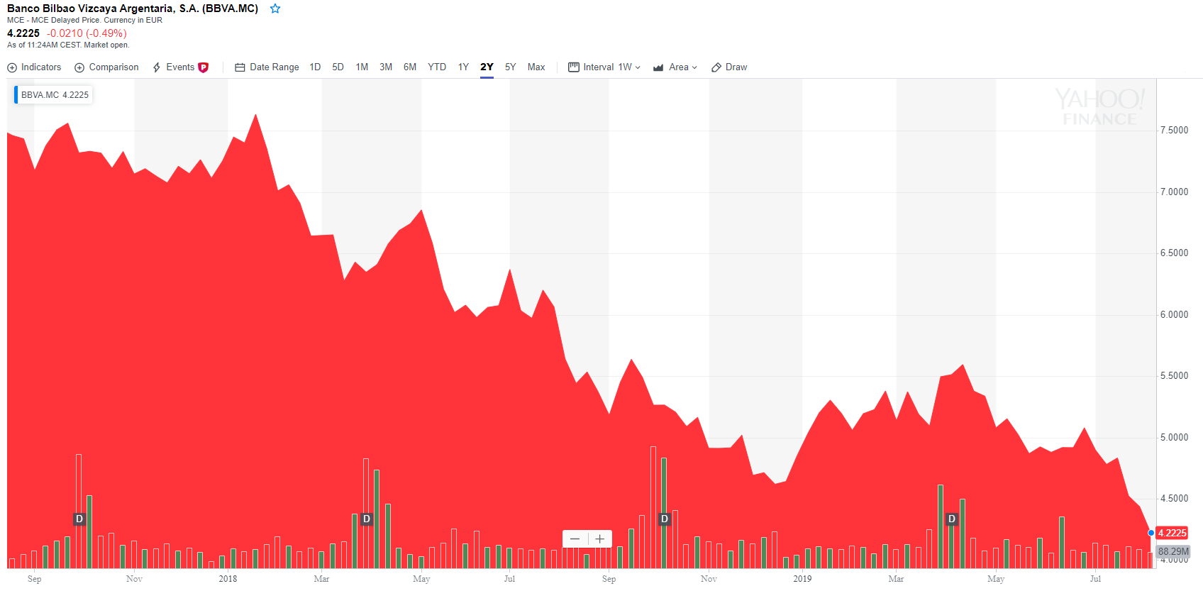 The Recent Share Price Drop In 6% Yielding Banco Bilbao Vizcaya Argentaria Is Not Justified