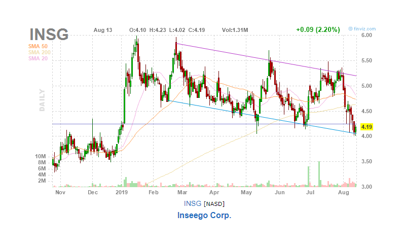 Inseego's Sell-Off Opens An Opportunity - Inseego Corp