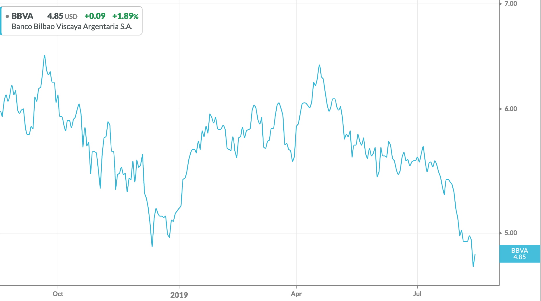 Banco Bilbao Vizcaya Argentaria: Depressed Share Prices Offer Long-Term Buying Opportunity