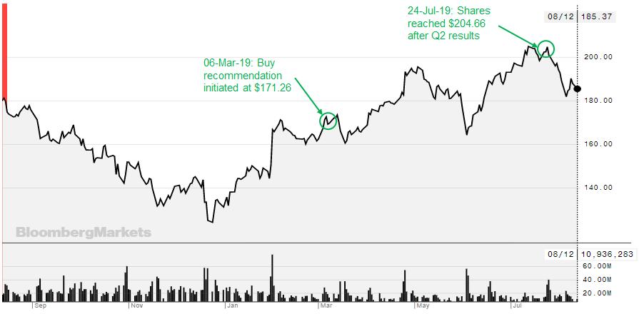 Facebook: Q2 Showed Growth In All Key Metrics: Reiterate Buy