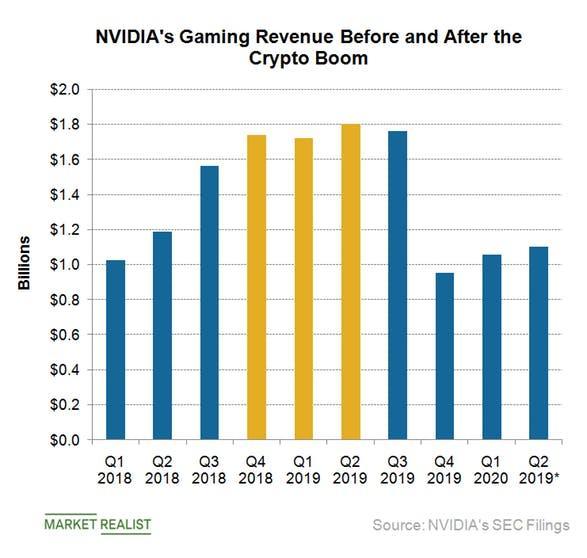Nvidia On Shaky Ground Ahead Of Earnings