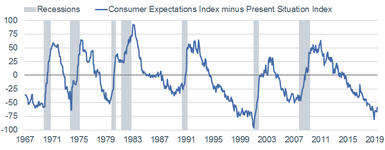 Consumer Expectations minus Present Situation