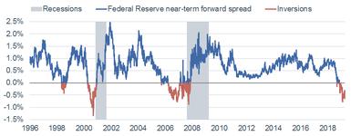 Fed Near Term Forward Spread