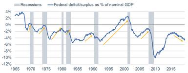 Fiscal Thrust
