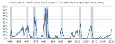 NY Fed Recession Model