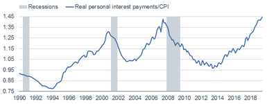 Real Personal Interest Payments