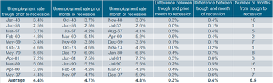 Unemployment Rate Table