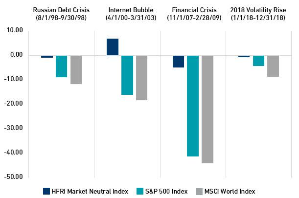 Chart: Market Neutral Performance Over the Years