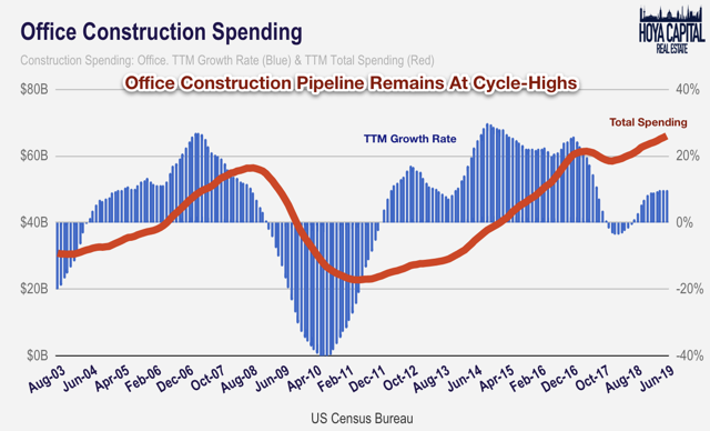 office construction spending