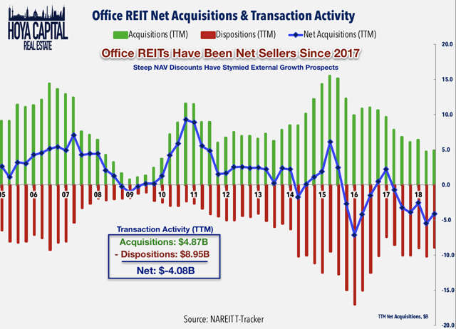 office reits acquisitions