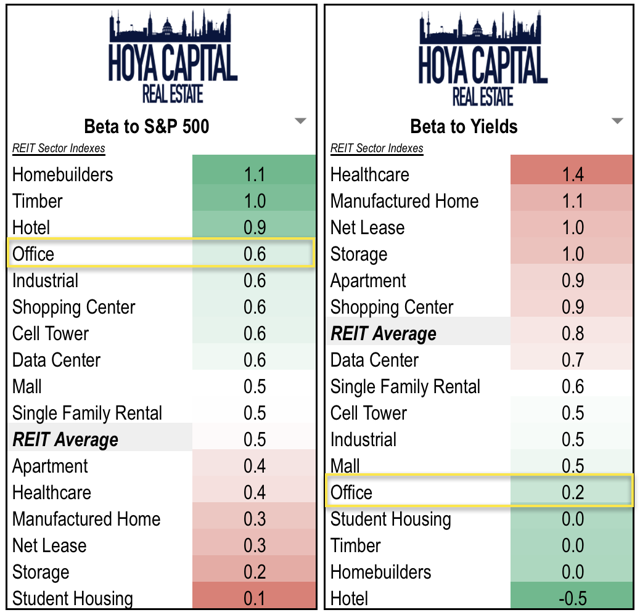 office REITs interest rates