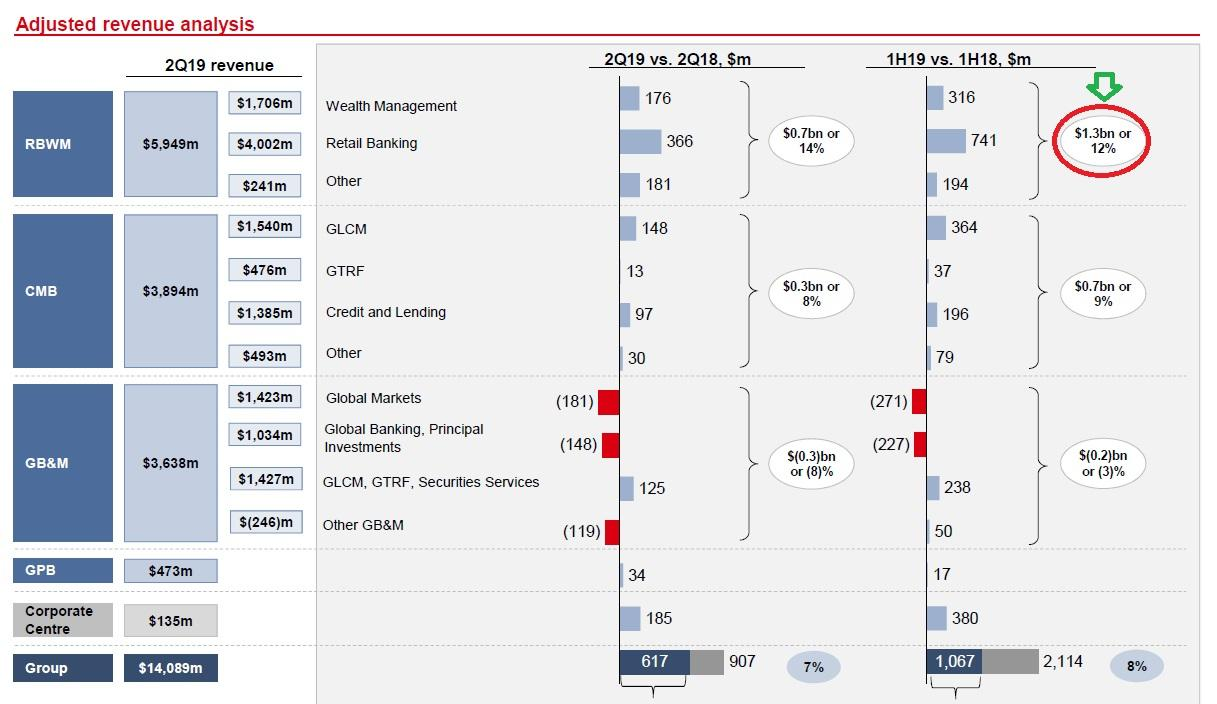 HSBC: Strong FH 2019 Results, But Uncertainties Are Still