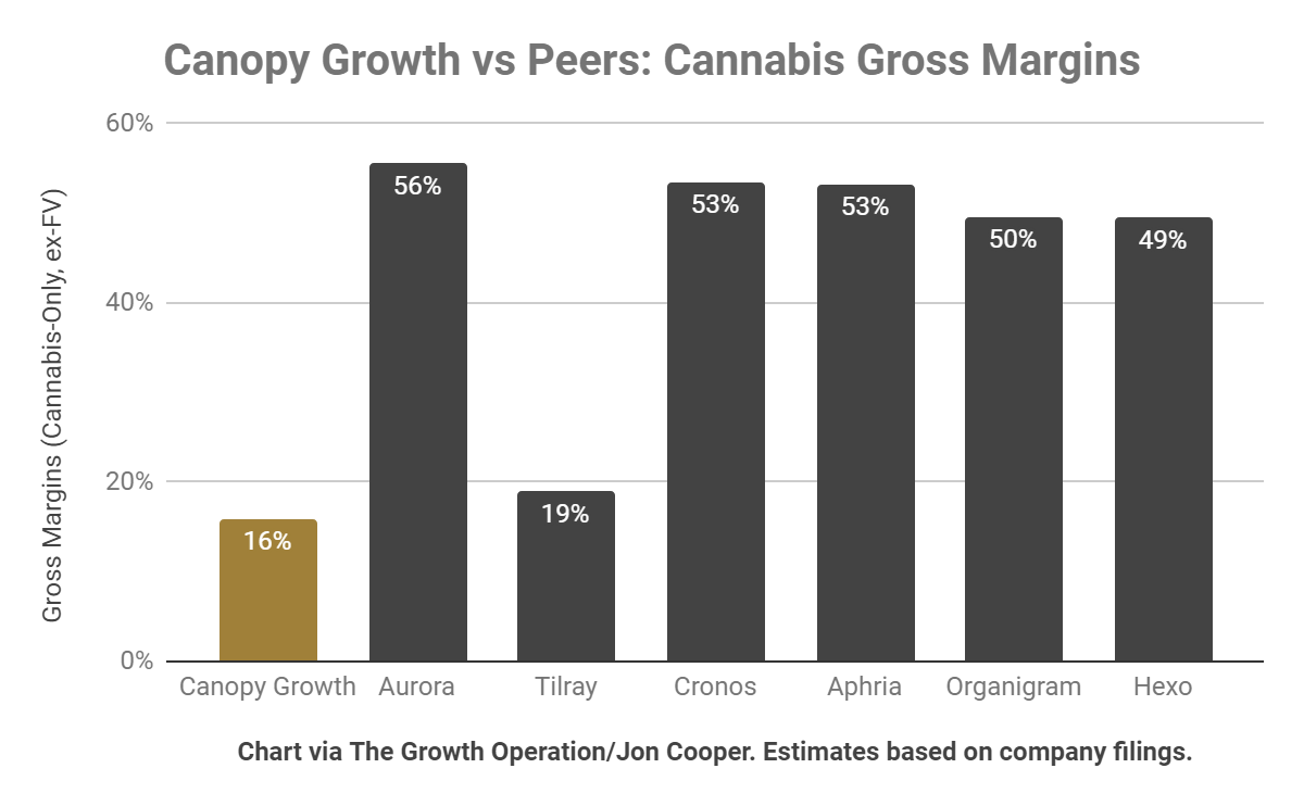 Canopy Growth: Perhaps This Is Why Bruce Was Fired