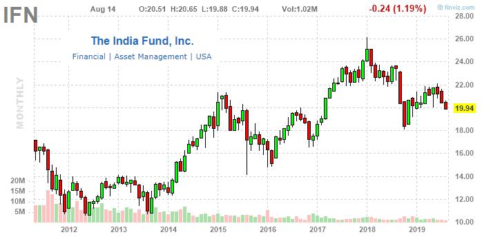IFN: Bearish On A Weak Macro Outlook For India - India Fund