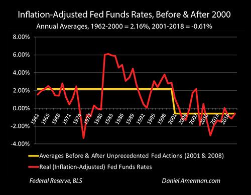 Negative Interest Rates In The U.S. Go Mainstream - With Some Glaring Omissions