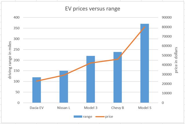 EV prices versus range