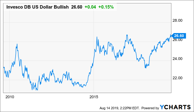 UUP To Break Higher Due To Risk-Off Paradigm Shift In The Dollar