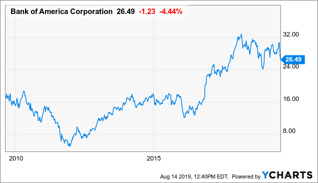 Selling Bank Of America - A Great Company Can Present A Poor