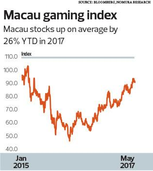 Hong Kong Protests Add More Turmoil To Macau Stocks, But Also Create A Buying Opportunity