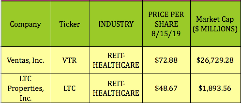 2 REITs Beating The Latest Market Pullbacks, With 4%-Plus Yields