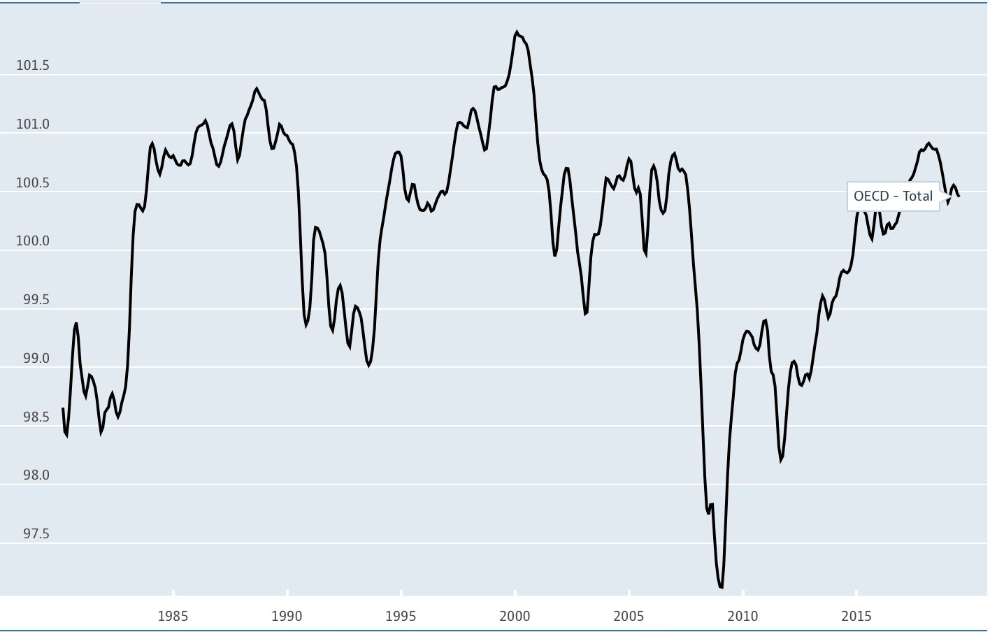 Oh Yes! The Recession Is Coming - S&P 500 Index (:SP500