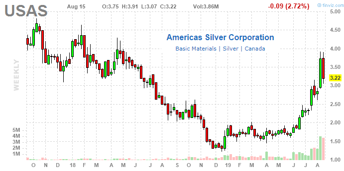 Americas Silver Corp.: Junior Miner Has Upside; Buy The Dip
