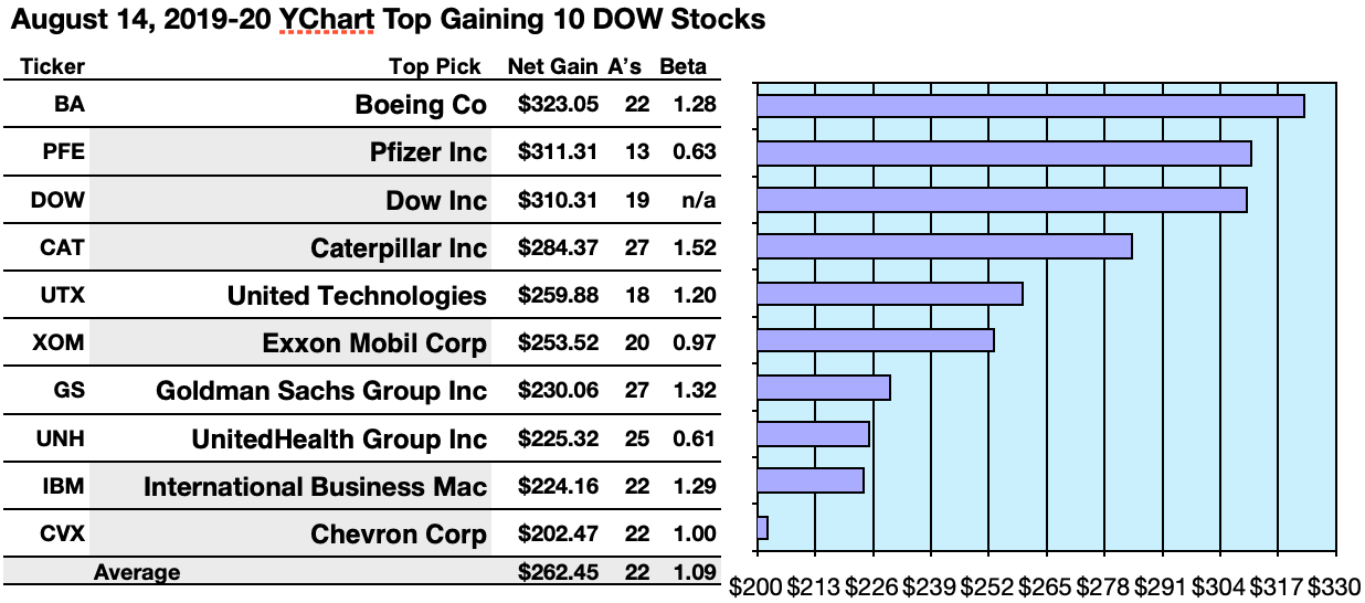 Dow Dogs Do It: Dow Inc Tops By Yield As Boeing Bests By Gains In August Gusts