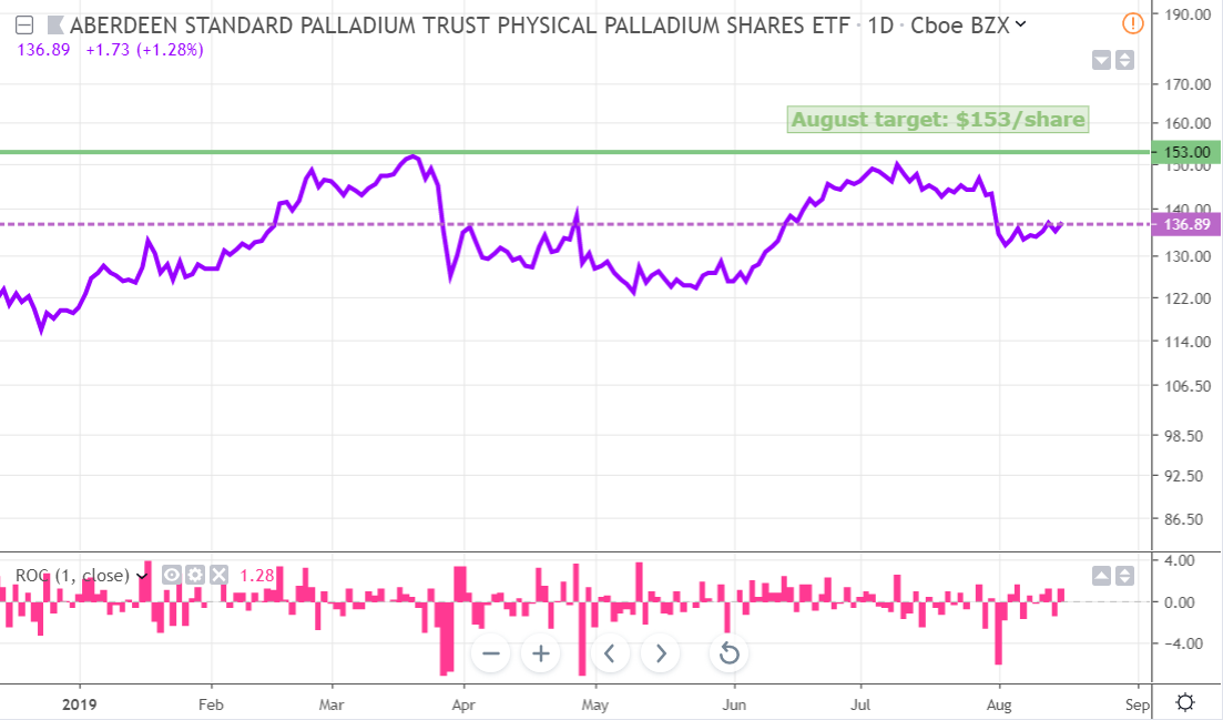 Palladium Weekly: Time To Buy The Dips