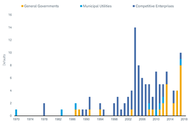 General governments only defaulted in 13 of the years between 1970 and 2018, and usually in lower numbers than competitive enterprises.