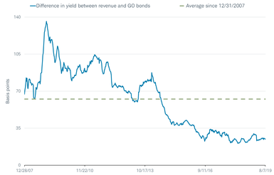 Between 2008 and 2013, revenue bonds usually yielded at least 50 basis points more than GO bonds.