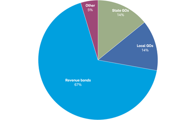 General obligation bonds make up about 28% of the muni market, while revenue bonds account for 67% and other bonds make up 5% of the total market.
