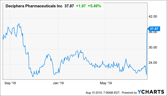 Deciphera Pharmaceuticals: Upsized Offering Indicates Heightened Demand For The Stock