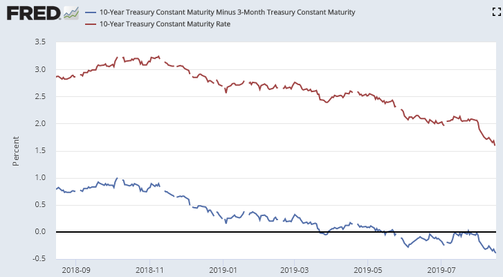 After The Yield Curve Inversion: Reduce Risk And Diversify