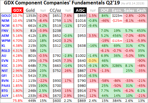 Gold Miners' Q2 2019 Fundamentals