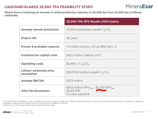 Lithium Americas Argentina project