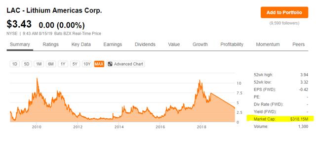 Lithium americas stock price