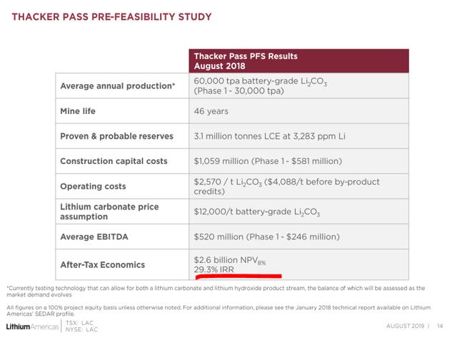 Lithium Americas Thacker pass