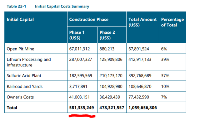 lithium americas costs