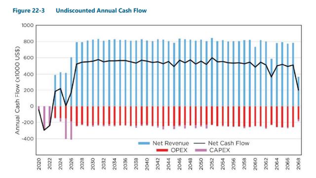 thacker pass cash flow