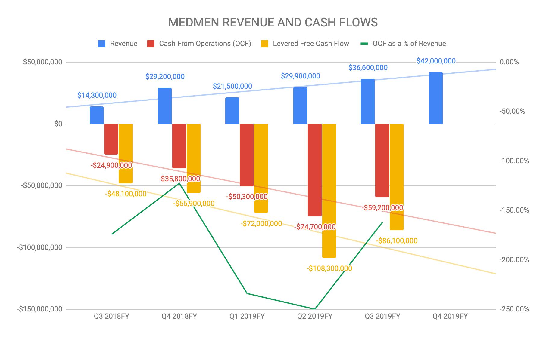 MedMen Vs  Canopy Growth: Towards A New Zeitgeist - MedMen