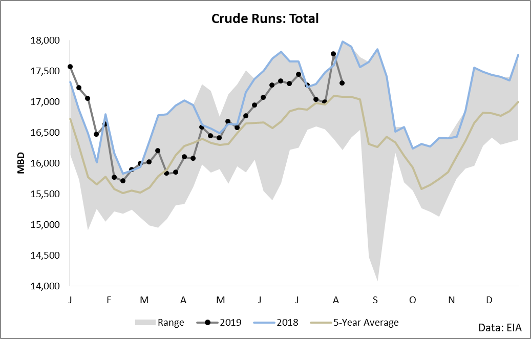 Don't Miss Out On The Crude Trade