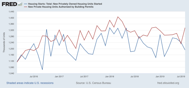 Positive July Housing Permits And Starts