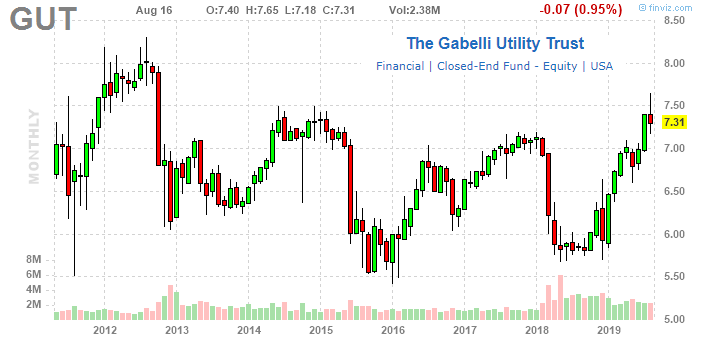 Sell Gabelli Utility Trust: Even Management Says Premium To NAV Is 'Excessive And Unsustainable'