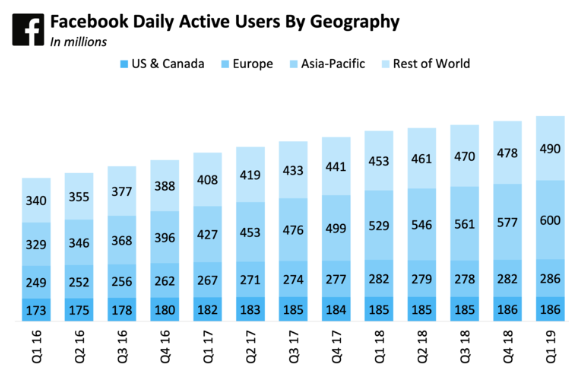 Facebook: 3 Reasons To Buy At These Levels