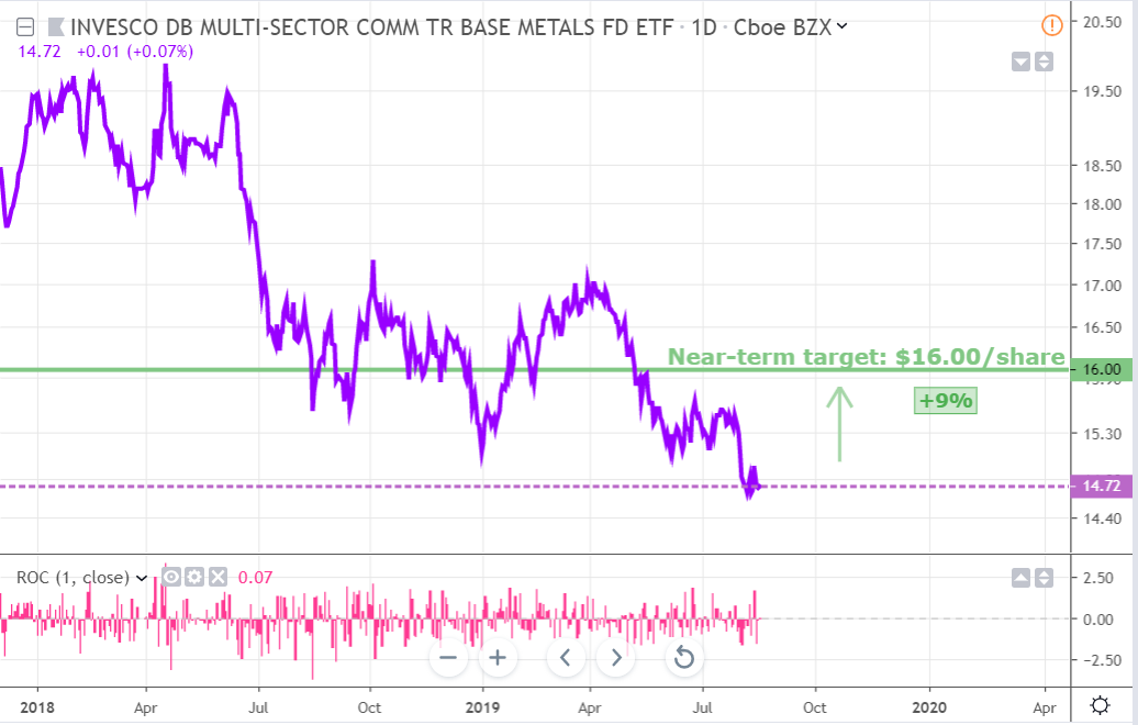 Metals Update: Expect A Rebound In The Coming Months