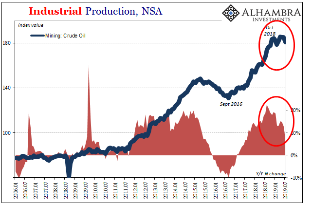 U.S. Industrial Downturn: What If Oil And Inventory Join It?