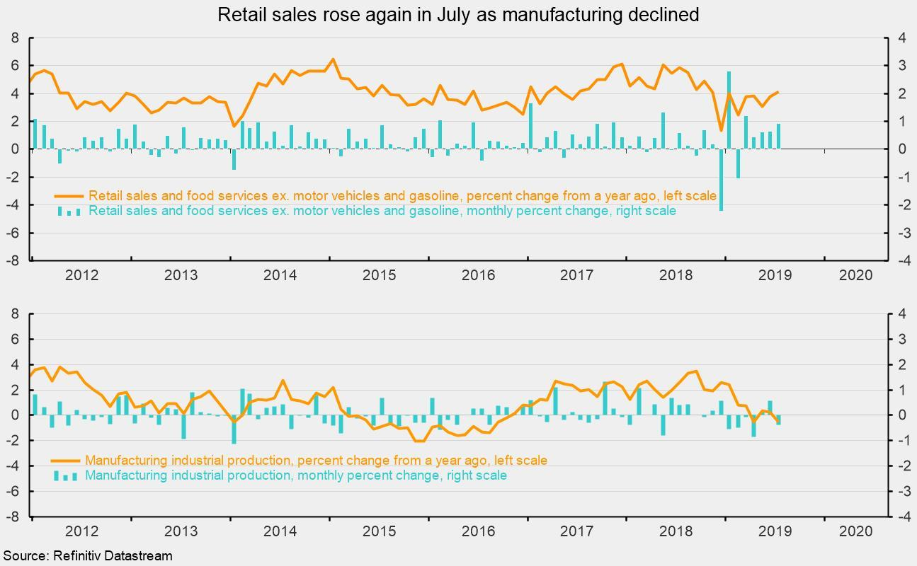 Retail Sales Strengthen, While Manufacturing Output Weakens
